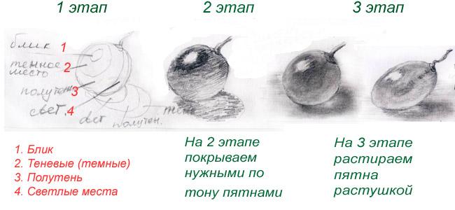 как правильно рисовать карандашом тени